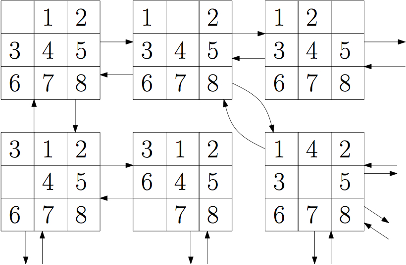 The Sliding Tile Puzze Defines A Graph Where Each State Of Puzzle Is Vertex And There Are Edges Between States If They Can Be Reacted By Single
