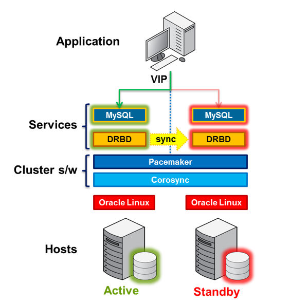 Chapter 16 High Availability and Scalability